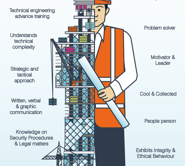 Construction Project Managers : Infographic
